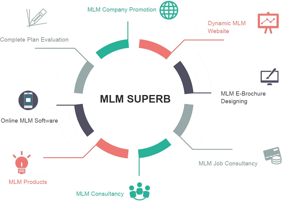 Multi Level Marketing Software | MLM Software in Jaipur, India
