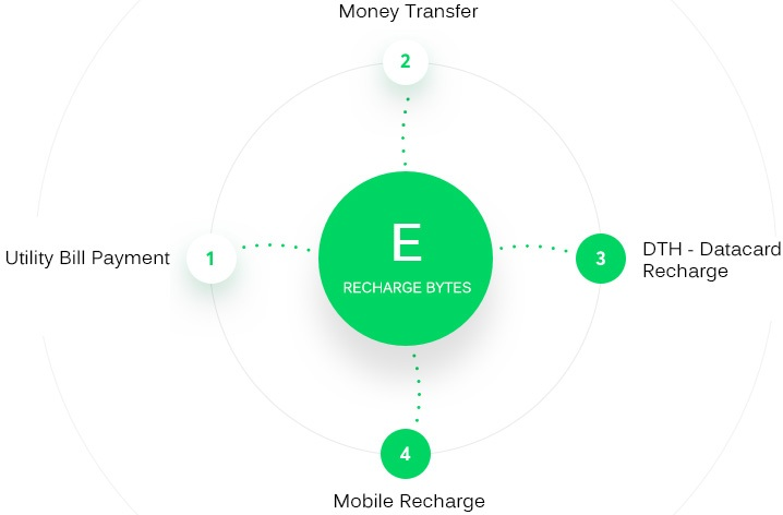 E-Recharge Byte   Mobile Recharge Software   Cyrus Technoedge