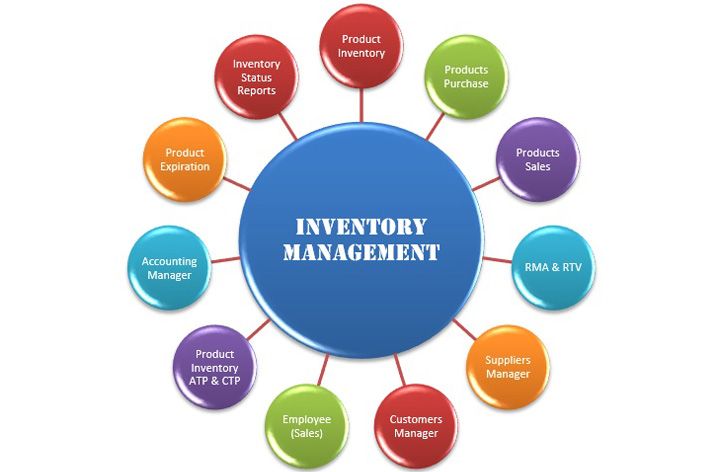 Inventory Management Software Inventory Billing Software Cyrus Technoedge